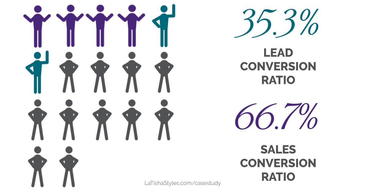 sales conversion ratio